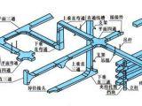 选购电缆桥架配件